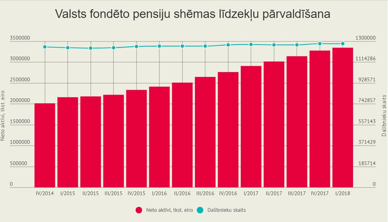 Skaitļi un fakti: Privātās pensijas – par maz cienījamām vecumdienām