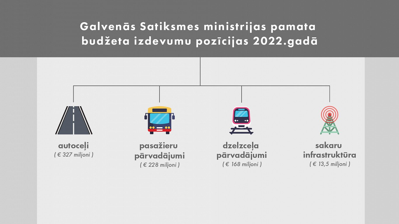 SM budžets 2022: Augstie peroni jaunajiem vilcieniem, reģionālo ceļu remonts un valsts veloceļi